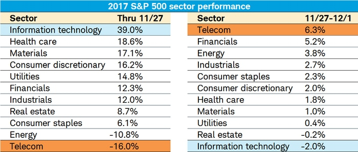 2017 S&P 500 Sector Performance