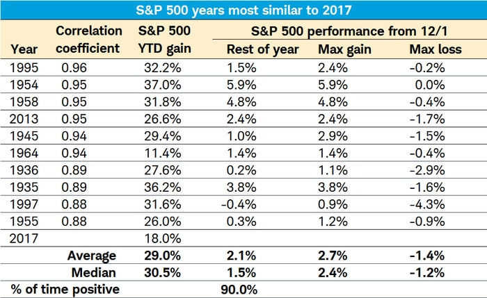 S&P 500 Years similar to 2017