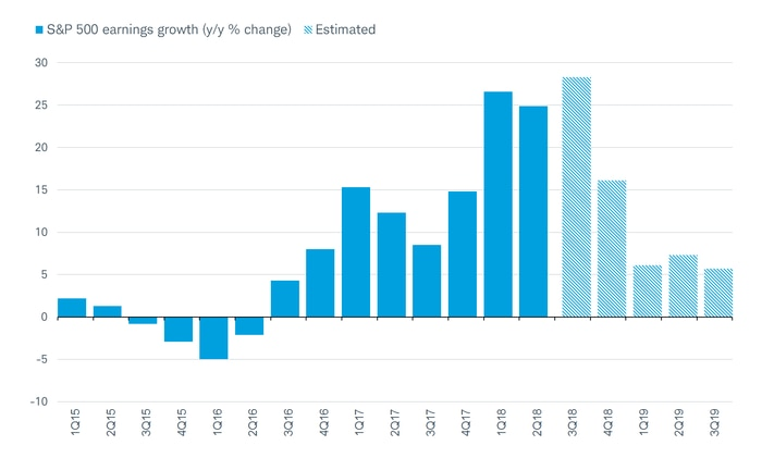 S&P 500 Earnings Growth