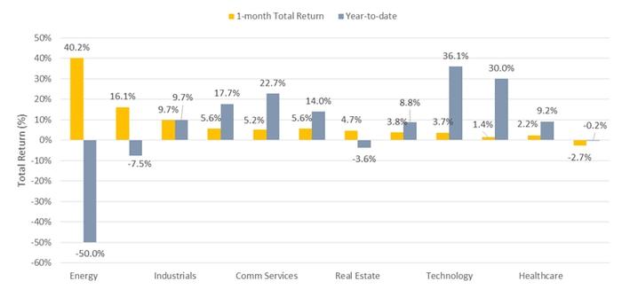 1montha dn ytd sector returns