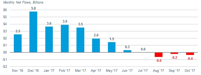 Monthly inflows ranged from $0.3 billion to $5.8 billion between November 2016 and June 2017. They were zero in July 2017. In August, September and October 2017, outflows were 0.6 billion, 0.2 billion and 0.4 billion, respectively.