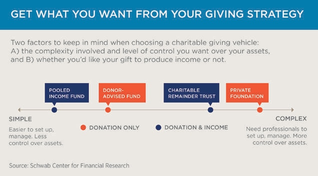 Giving to Charity: 4 Charitable Giving Vehicles to Consider