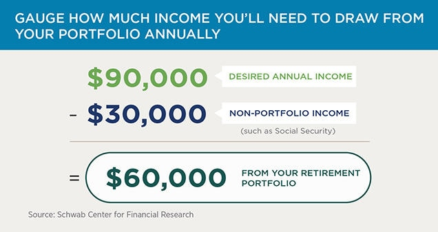 A hypothetical investor seeking an annual income of $90,000 in retirement, and who expects to receive $30,000 per year from non-portfolio sources (such as Social Security payments), should plan to withdraw $60,000 per year from a retirement investment portfolio.