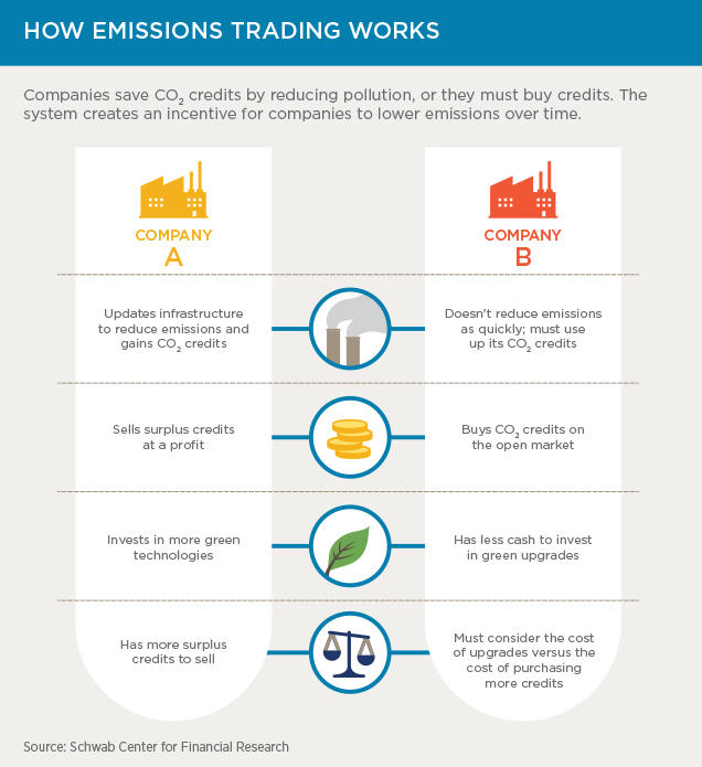 Chart 1: How emissions trading works