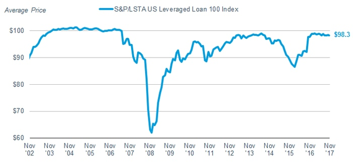 The S&P/LSTA Leveraged Loan 100 Index has traded between $98.1 and $99.2 during 2017. The index historically doesn't rise much above the $100 level.