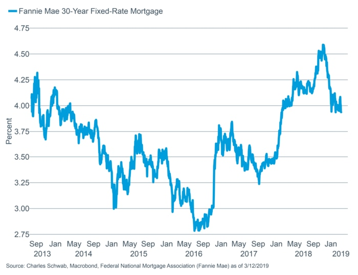 30-year FNMA mortgage rate