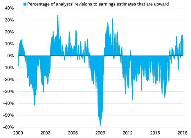 Analysts upward EPS revisions