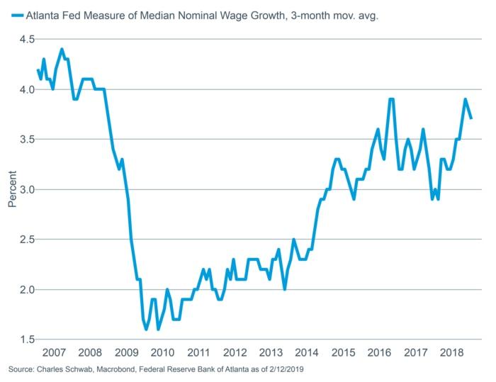 Atlanta Fed Wage Growth