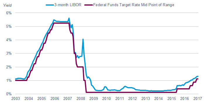 Three-month LIBOR jumped to 4.05% on September 30, 2008, while the federal funds target rate midpoint remained steady at 2%. Several years later, three-month LIBOR rose to 0.58% on December 30, 2011, while the federal funds target rate midpoint remained at 0.13%.