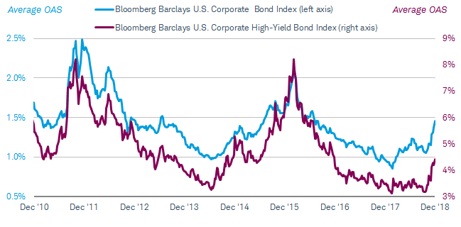 Average OAS is currently 1.45% for the Bloomberg Barclays U.S. Corporate Bond Index and 4.4% for the Bloomberg Barclays U.S. Corporate High-Yield Bond Index. While both are up sharply since September, they are below peaks reached in early 2016 and in the fall of 2011.