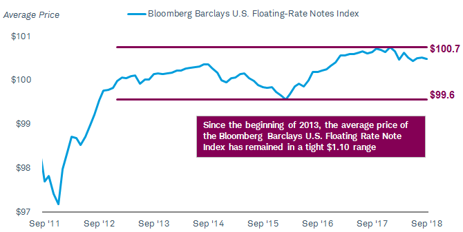 Since the beginning of 2013, the average price of the Barclays U.S. Floating Rate Note Index has remained in a tight $1.10 range.