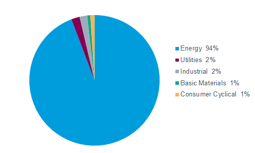 Energy issues made up 94% of the Alerian MLP Index as of March 31, 2018. The remainder of the index included utilities at 2%, industrial at 2%, basic materials at 1% and consumer cyclical issues at 1%.