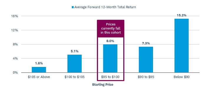 From May 1989 through October 2017, average total forward 12-month return was 1.6% when the index was $105 or above, 5.1% when the index was $100-105, and 8% when the index was $95-100, its current level.