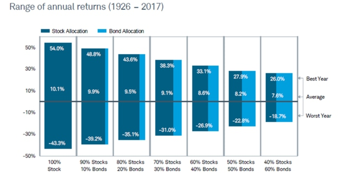 A portfolio with 100% stocks would have had maximum annual total returns of 54%, average returns of 10.1% and maximum losses of 43.3%. A portfolio with 40% stocks and 60% bonds would have had maximum annual total returns of 26%, average returns of 7.6% and maximum losses of 18.7%.