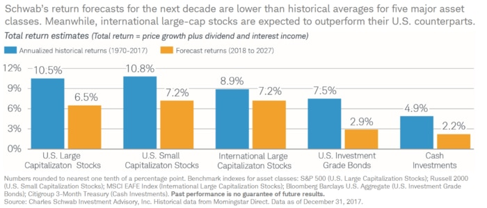 Schwab's return forecasts for the next decade are lower than historical averages for five major asset classes.