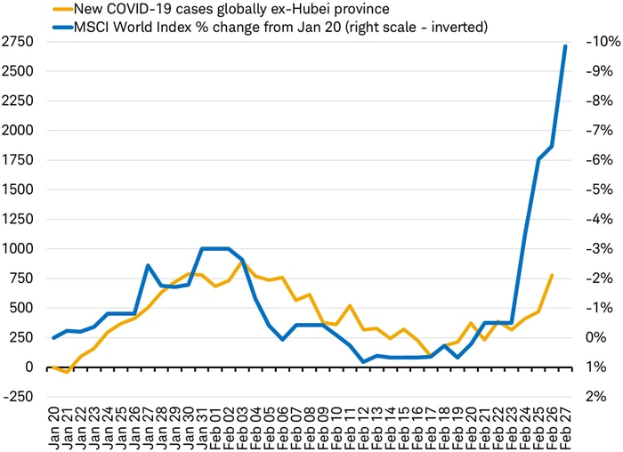 COVID outbreaks vs MSCI World Index