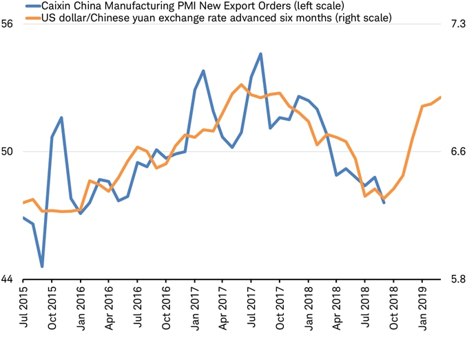 Caixin China PMI vs USD-CNY forex