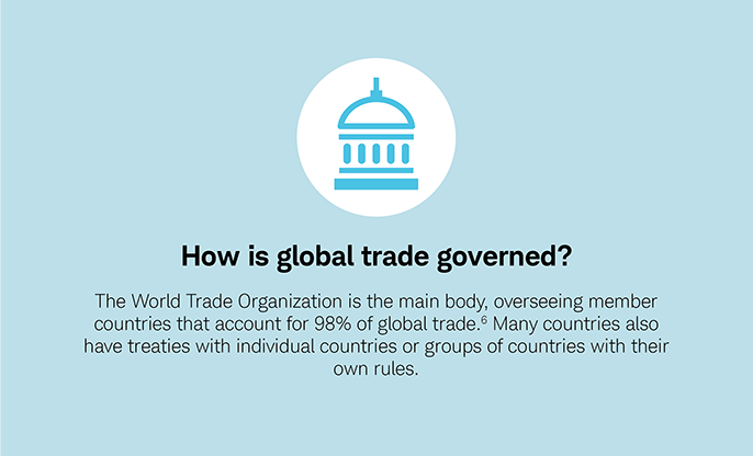 How is global trade governed? The WTO is the main body, overseeing member countries that account for 98% of global trade. Many countries also have treaties with individual countries or groups of countries with their own rules.