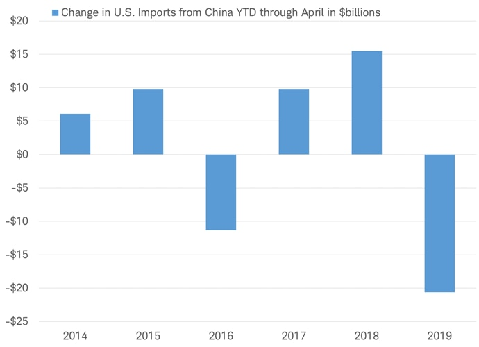 Change in US Imports from China