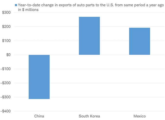 Change in exports of auto parts to US