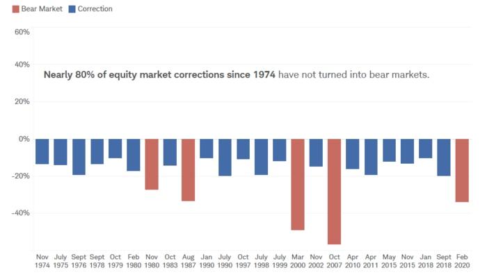 Корекция и мечи пазар