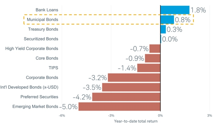 Year to date returns for municipal bonds were 0.8% as of Dec. 10, below bank loans (2.3%), but higher than agency bonds (0.4%), Treasury bonds (0.1%), securitized bonds (-0.2%), high yield corporate bonds (-0.6%), core bonds (-1.1%), TIPS (-1.3%) and other fixed income classes.
