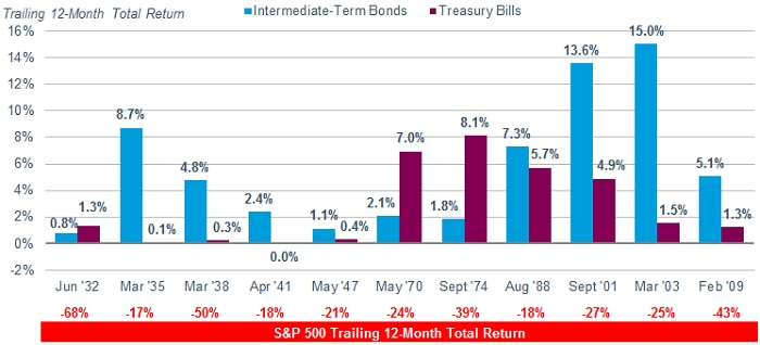 Intermediate-term bonds outperformed T-bills, based on total return, during 8 out of 11 periods between 1932 and 2009 when stocks were down 20% or more.