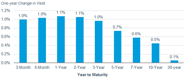 1-year and 2-year Treasury yields rose 1.1% from 4/3/2017 to 4/3/2018. 3-month, 6-month and 3-year Treasury yields rose 1% during the period. Meanwhile, 5-year yields rose 0.7%, 10-year yields rose 0.5% and 30-year yields rose 0.1% during the period.