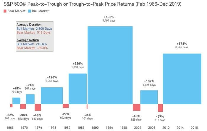 From February 1966 through December 2019, there were seven bull markets, lasting an average of 2,300 days, based on S&P 500 peak-to-trough or trough-to-peak price returns. During the same period there were seven bear markets, lasting on average 512 days.