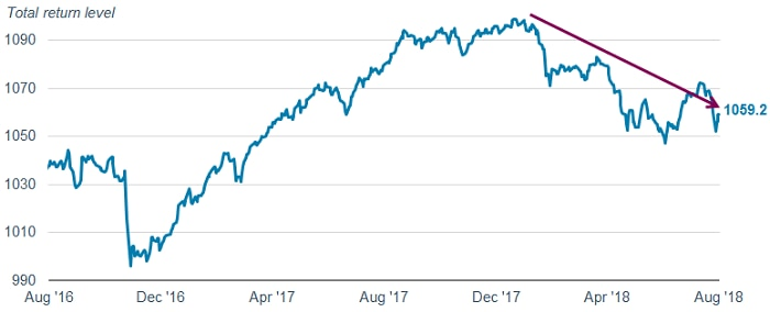 The Bloomberg Barclays Emerging Market USD Aggregate Index total return level has declined to 1059.2 as of August 20, 2018, from 1098.9 on January 8, 2018.