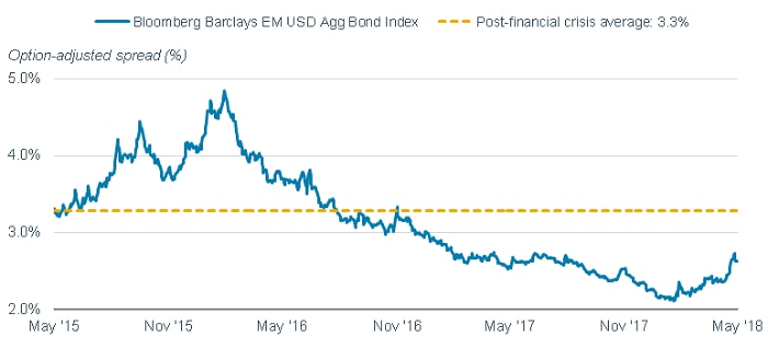 The yield spread of U.S. dollar-denominated EM bonds compared to Treasuries has risen to 2.7% in the past month, but remains below the post-financial crisis average of 3.3%.