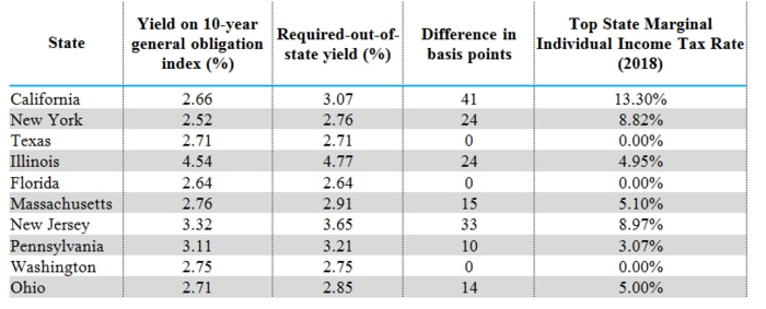 A California investor in the state's highest tax bracket would need to earn an additional 41 basis points on an out-of-state muni bond to compensate for the lack of state income tax break, based on current yields for a 10-year general obligation bond index.