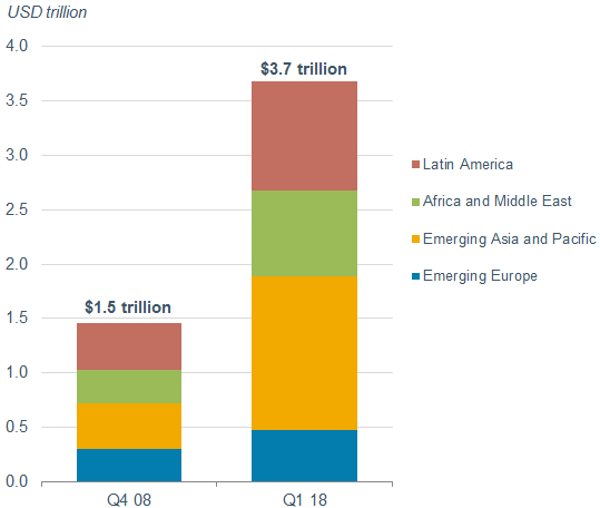 U.S. dollar-denominated debt in EM regions has grown from $1.5 trillion in the fourth quarter of 2008 to $3.7 trillion in the first quarter of 2018.