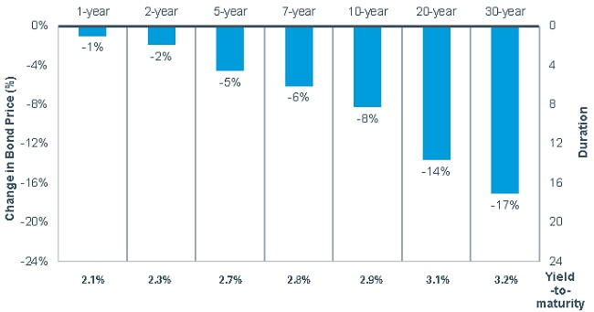 If interest rates were to rise by 100 basis points across all bond maturities, the impact would not be uniform. In general, one-year bond prices would drop by 1%, five-year bonds by 5%, 10-year bonds by 8% and 30-year bonds by 17%.