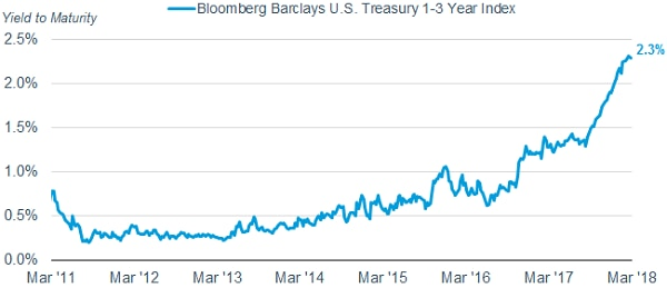 As of March 30, 2018, the average yield-to-worst of the Bloomberg Barclays Treasury 1-3 Year Index was 2.3%. It was 0.62% as recently as July 2016.