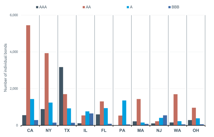 California has more than 5,000 bonds rated AA, while New York has nearly 4,000 bonds rated AA. Texas has more than 3,000 bonds rated AAA.