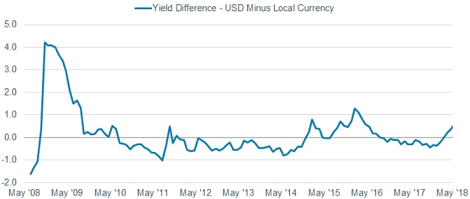 As of May 11, 2018, the yield-to-worst for the Bloomberg Barclays EM USD Aggregate was 5.48%, while yield to worst for the Bloomberg Barclays EM Local Currency Government Index was 4.9963%, a difference of nearly 50 basis points.
