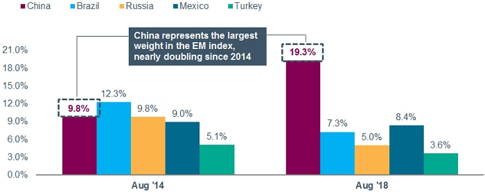 China represented 19.3% of the Bloomberg Barclays Emerging Market USD Aggregate Index as of August 2018, up from 9.8% in January 2014.