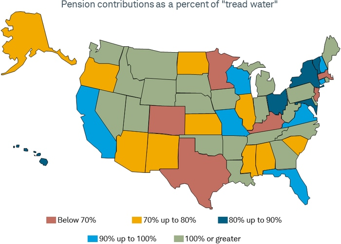 """States with pension contributions as a percent of """"tread water"""" that are below 70% include Colorado, Texas, Minnesota, Kentucky, New Jersey and Massachusetts."""