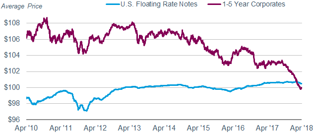 The average price for securities in the Bloomberg Barclays U.S. Floating-Rate Notes Index was $100.48 on April 3, 2018, compared with $100.59 on April 3, 2017. Meanwhile, the average price for securities in the Bloomberg Barclays U.S. Corporate 1-5 Year Bond Index has fallen to $99.91 on April 3, 2018 from $102.98 on April 3, 2017.