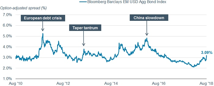 The Bloomberg Barclays Emerging Markets USD Aggregate Bond Index is at 3.09%, below its long-term average of 3.7%.