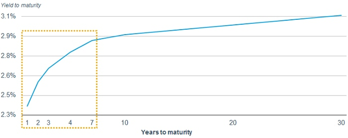 Yields rise sharply in the one- to seven-year maturity curve, but flatten out around 3% for 10-year, 20-year and 30-year bonds.