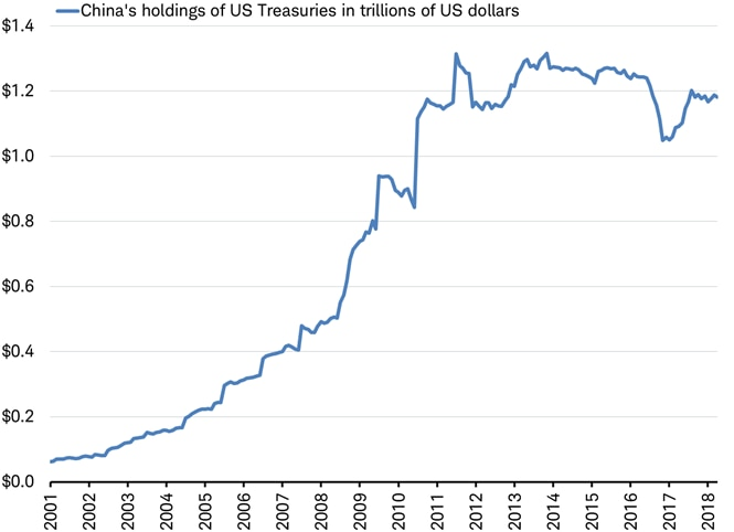 China holdings of US Treasuries