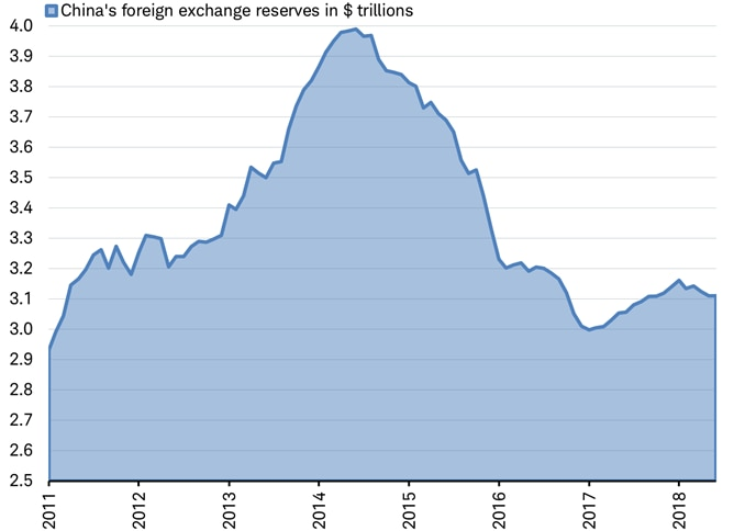 China's foreign exchange reserves