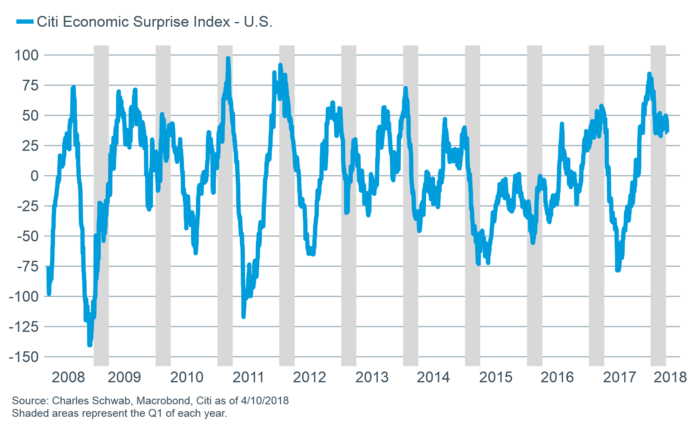 Citigroup Economic Surprise Index