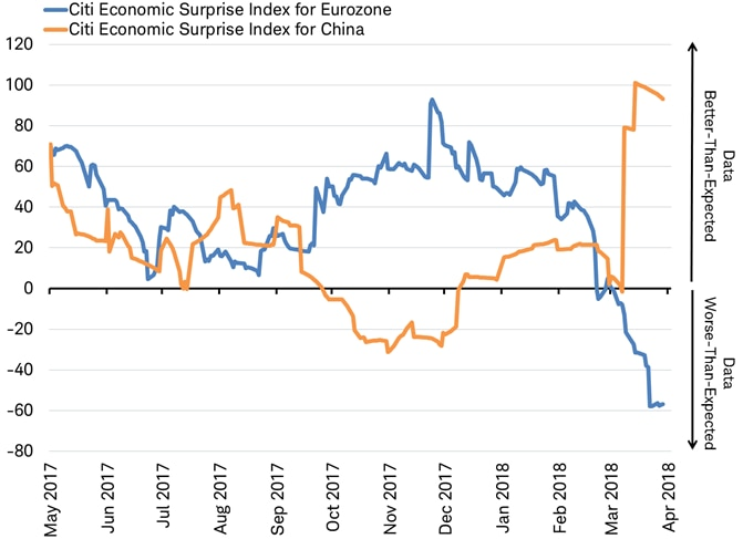 Citigroup economic Surprise Index for the Eurozone and China