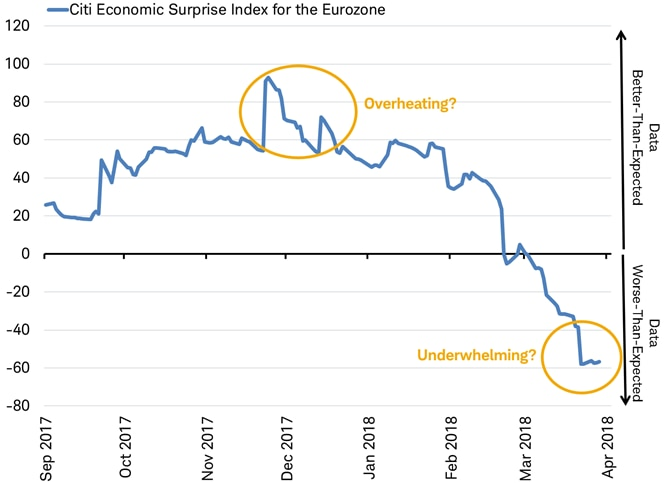 Citigroup economic Surprise Index for the Eurozone