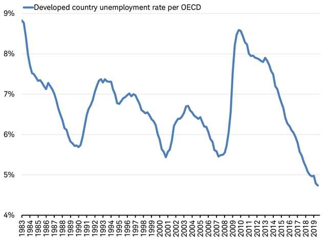 Developing county unemployment rate