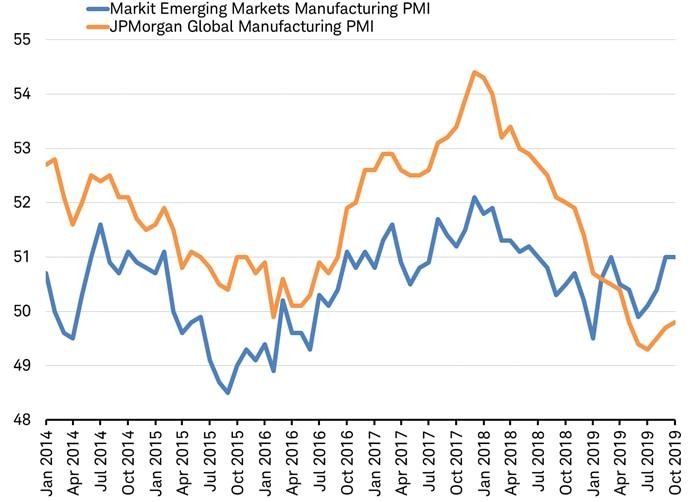 EM Manufacturing PMI vs Global Manufacturing PMI