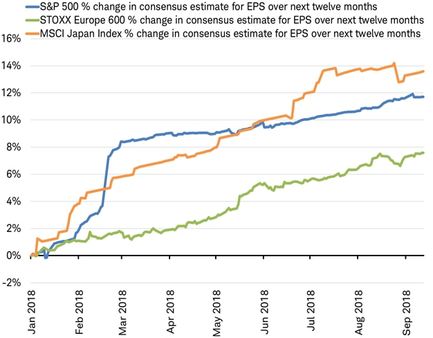 EPS consensus estimates for S&P 500, Stoxx Europe 600 and MSCI Japan